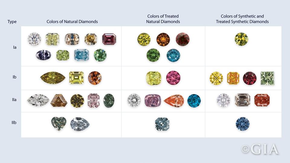 diamond-type-color